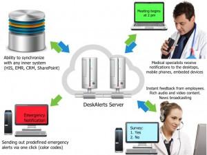 DeskAlerts for HealthCare Organizations