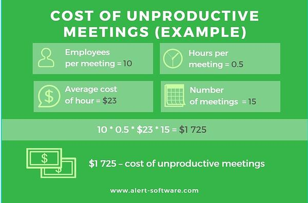 cost_of_unrpoductive_meetings-1