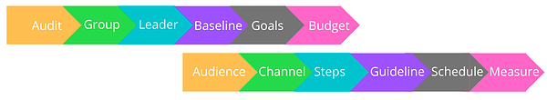 steps_internal_communication_strategy