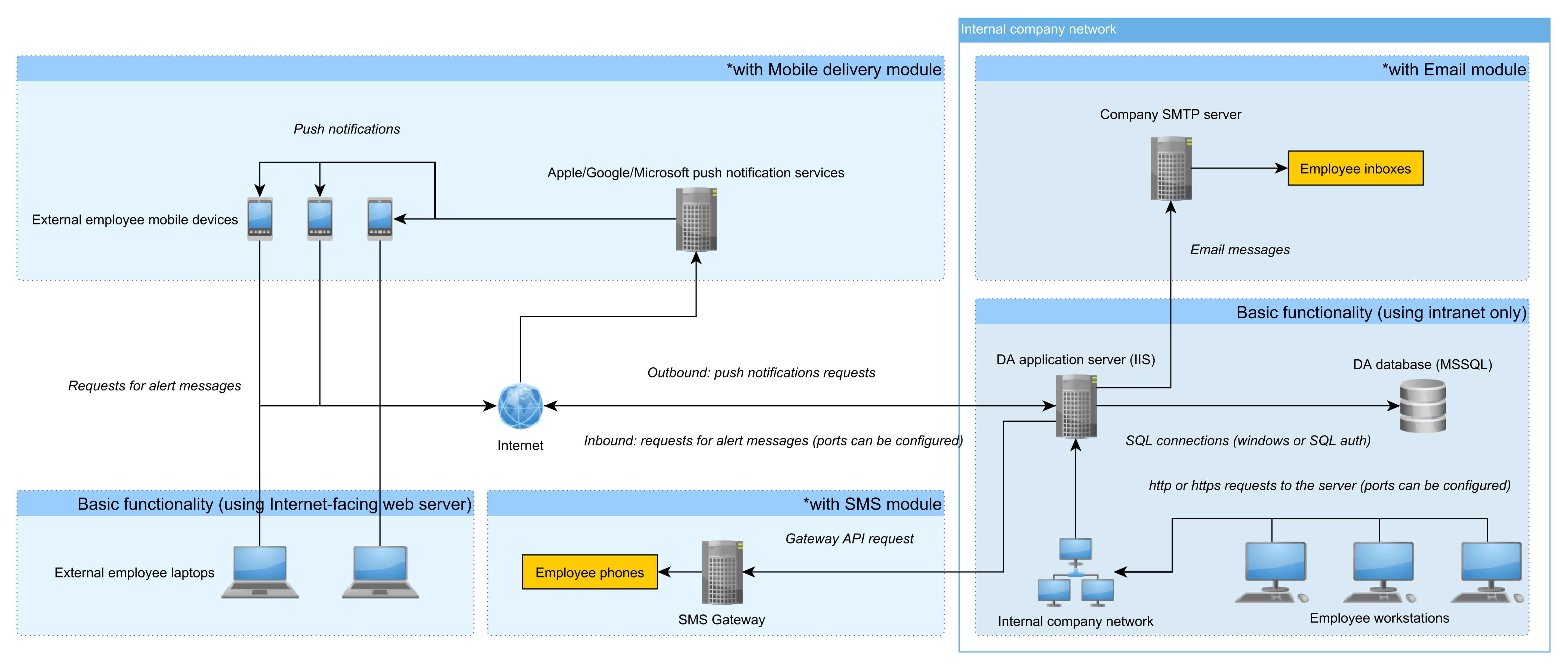 DeskAlerts API - Alert System with Third Party API Integration
